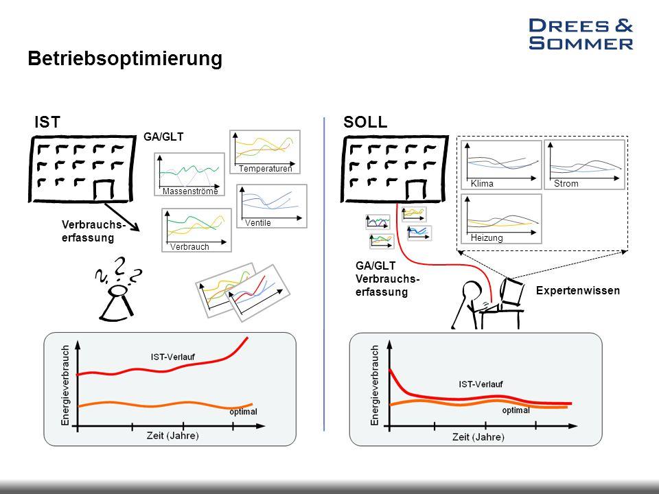 Betriebsoptimierung IST SOLL GA/GLT Verbrauchs- erfassung