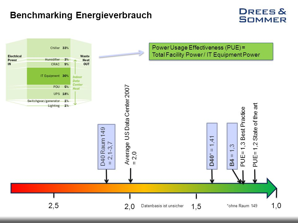 Benchmarking Energieverbrauch