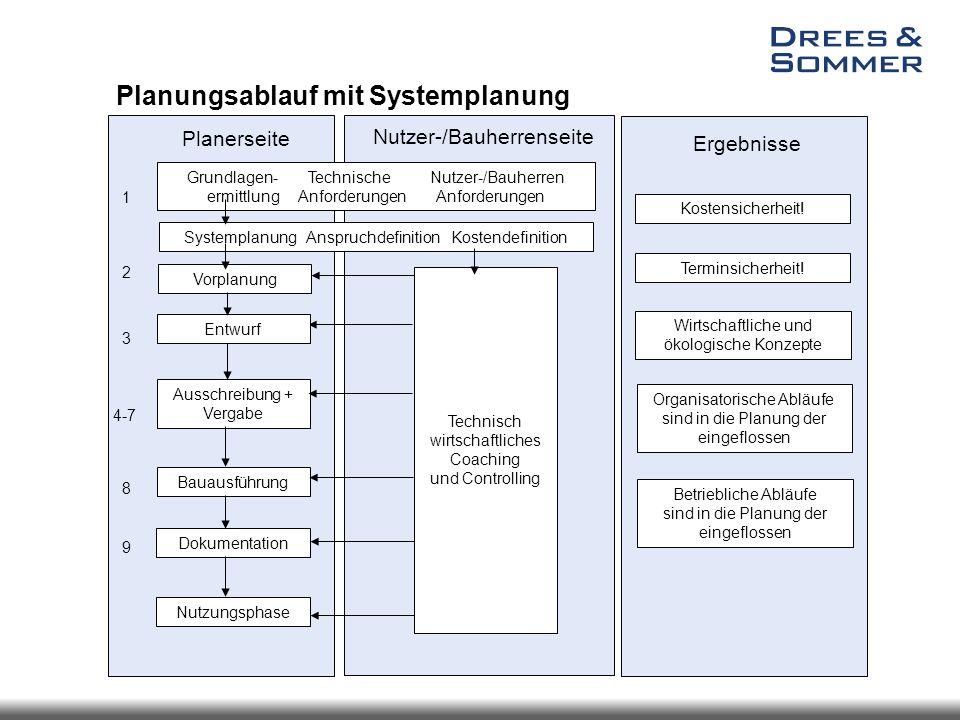 Planungsablauf mit Systemplanung