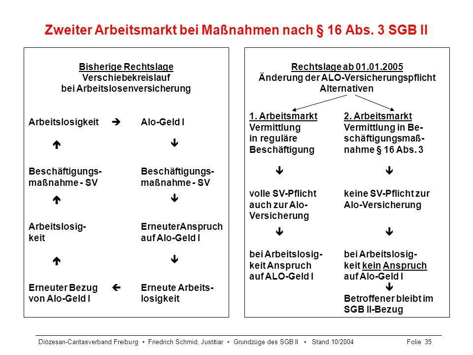 Zweiter Arbeitsmarkt bei Maßnahmen nach § 16 Abs. 3 SGB II