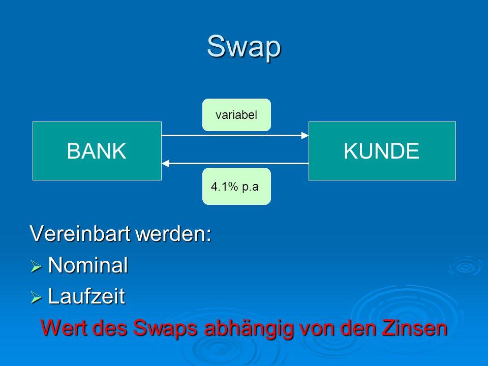 Wert des Swaps abhängig von den Zinsen