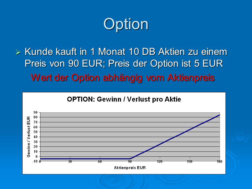 Wert der Option abhängig vom Aktienpreis