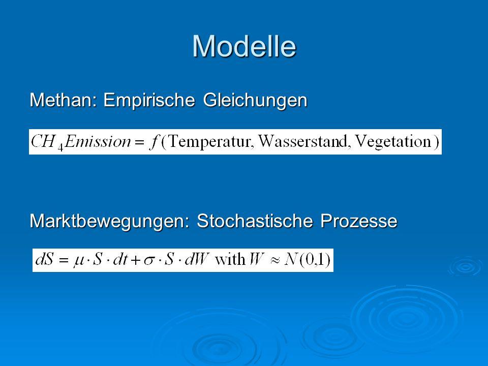 Modelle Methan: Empirische Gleichungen