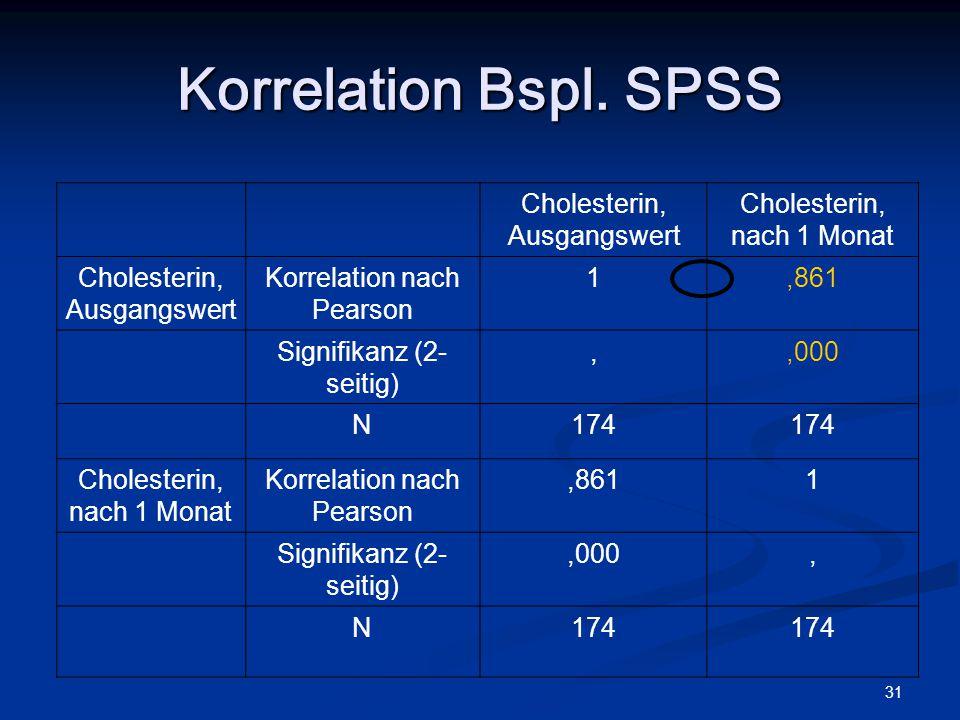 Korrelation Bspl. SPSS Cholesterin, Ausgangswert Cholesterin,