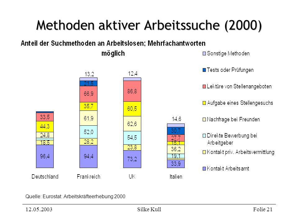 Methoden aktiver Arbeitssuche (2000)