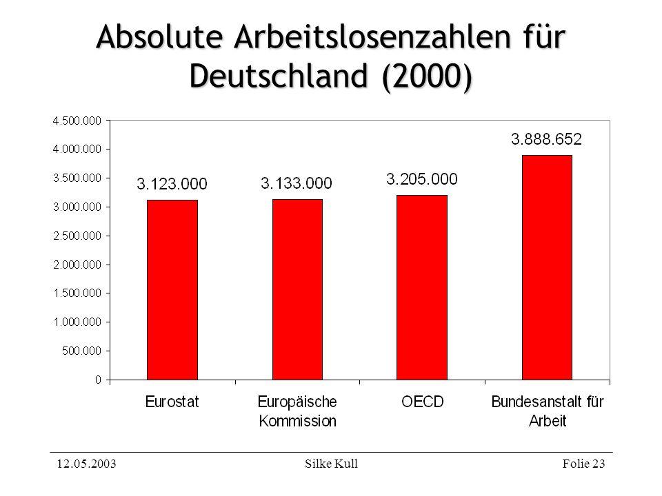 Absolute Arbeitslosenzahlen für Deutschland (2000)