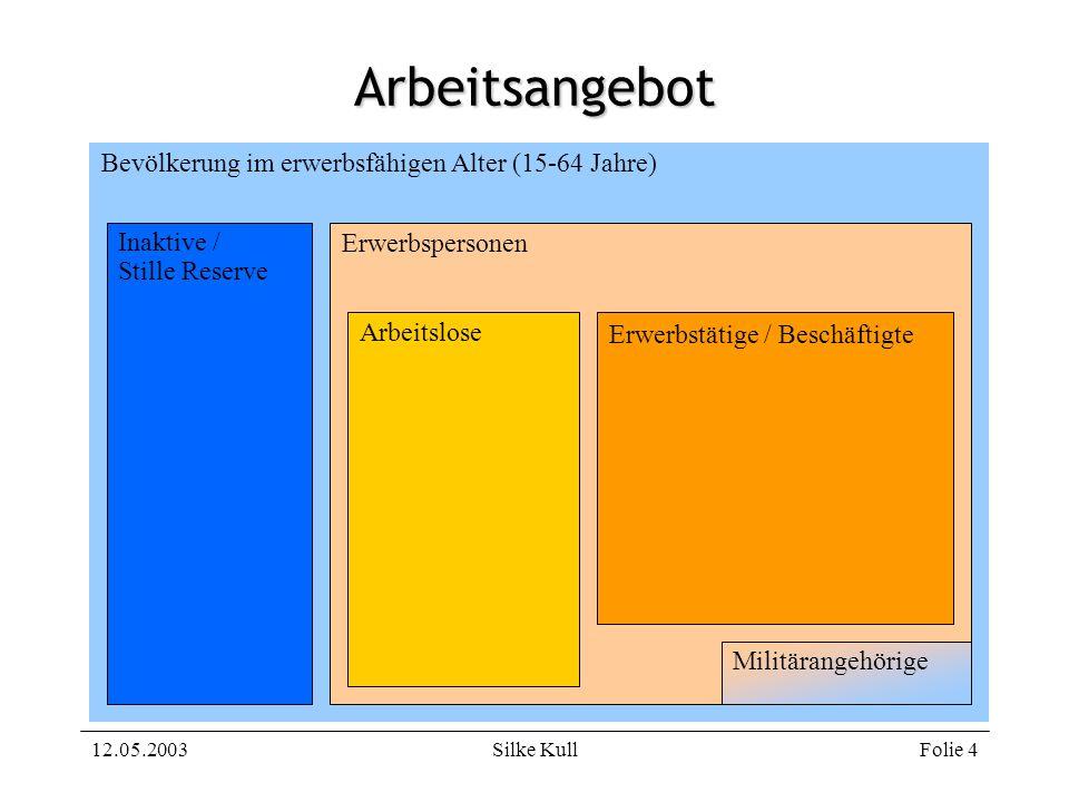 Arbeitsangebot Bevölkerung im erwerbsfähigen Alter (15-64 Jahre)