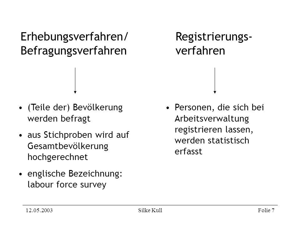 Erhebungsverfahren/ Befragungsverfahren Registrierungs- verfahren