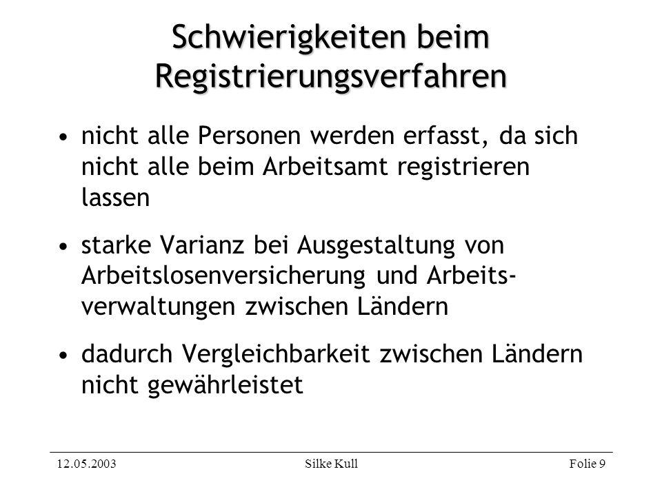 Schwierigkeiten beim Registrierungsverfahren