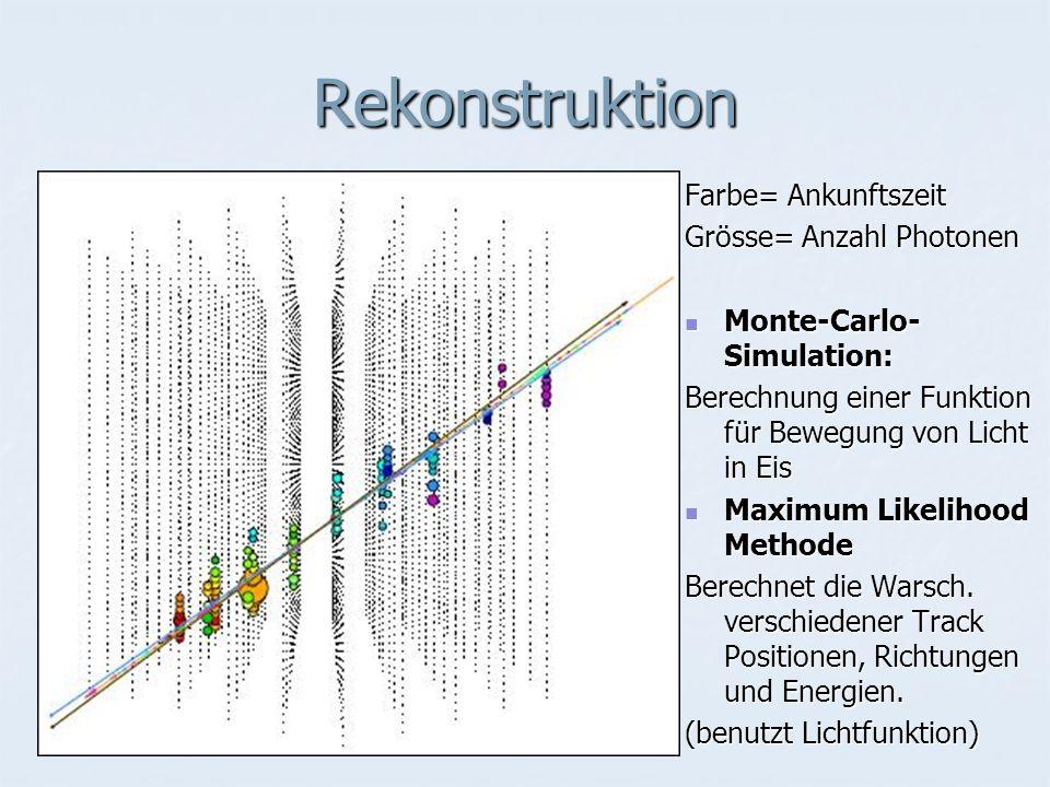 Rekonstruktion Farbe= Ankunftszeit Grösse= Anzahl Photonen