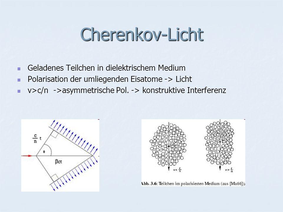 Cherenkov-Licht Geladenes Teilchen in dielektrischem Medium