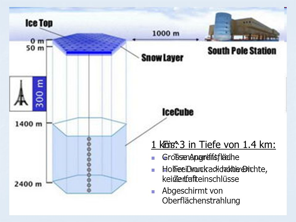 1 km^3 in Tiefe von 1.4 km: Eis: Grosse Angriffsfläche