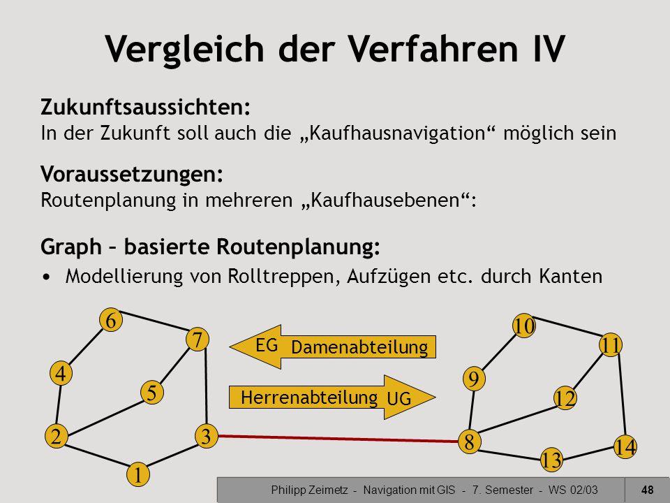 Vergleich der Verfahren IV