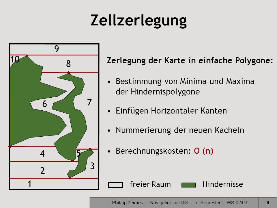 Philipp Zeimetz - Navigation mit GIS - 7. Semester - WS 02/03