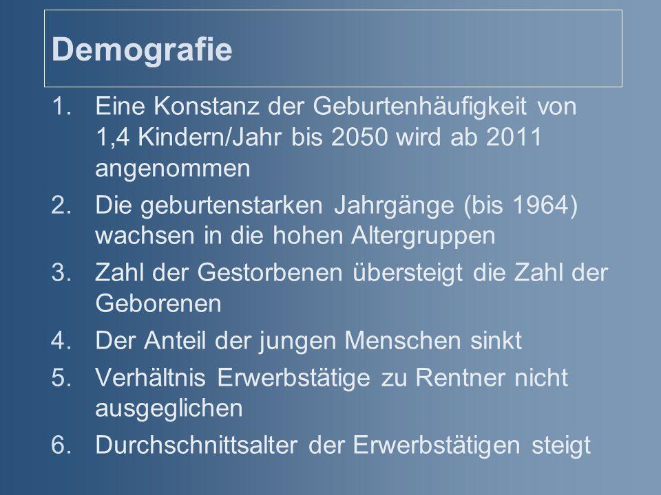 Demografie Eine Konstanz der Geburtenhäufigkeit von 1,4 Kindern/Jahr bis 2050 wird ab 2011 angenommen.