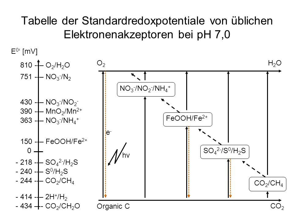 Tabelle der Standardredoxpotentiale von üblichen Elektronenakzeptoren bei pH 7,0