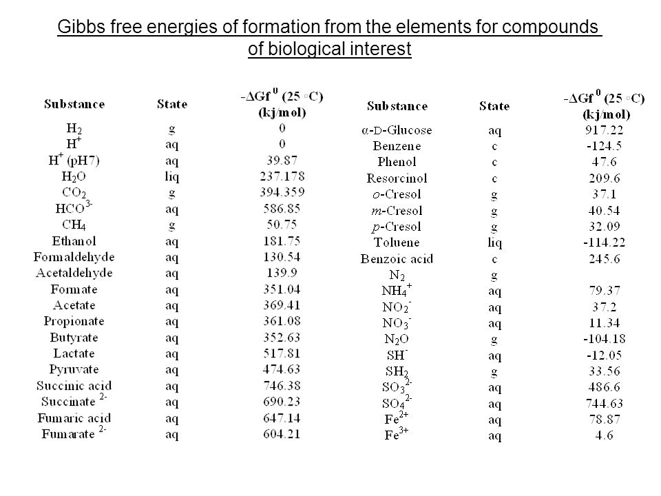 Gibbs free energies of formation from the elements for compounds