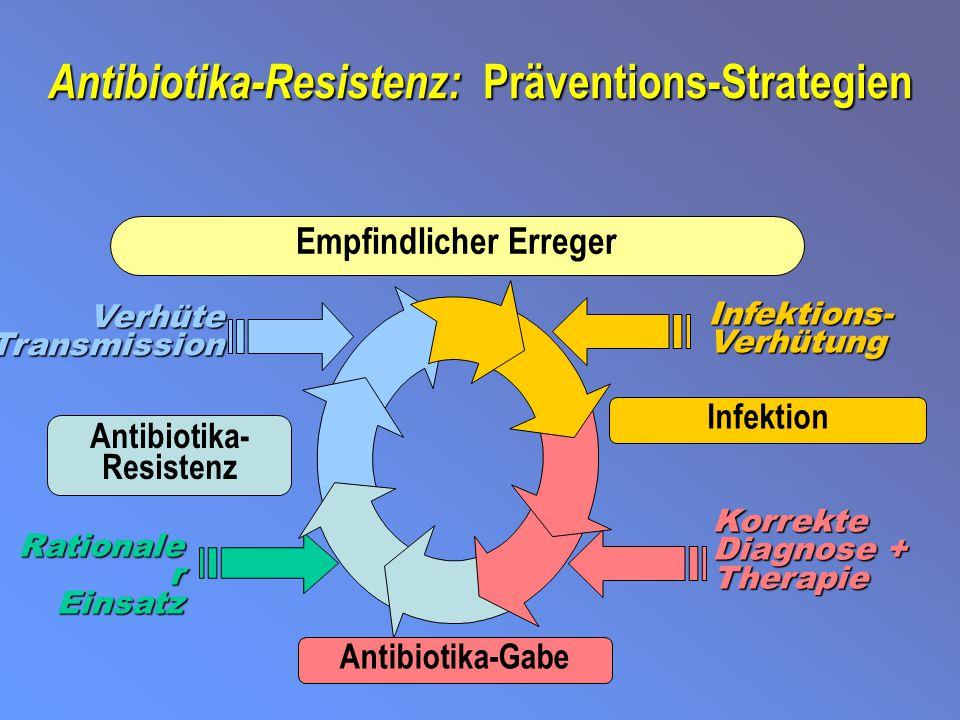 Antibiotika-Resistenz: Präventions-Strategien