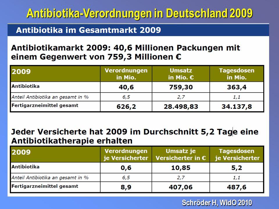 Antibiotika-Verordnungen in Deutschland 2009
