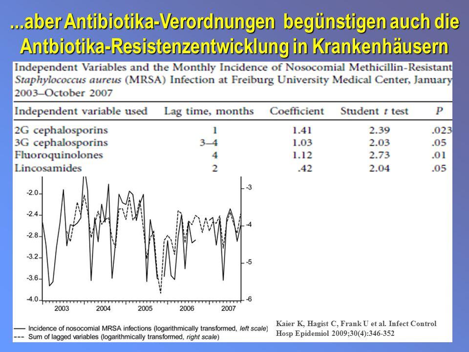 ...aber Antibiotika-Verordnungen begünstigen auch die Antbiotika-Resistenzentwicklung in Krankenhäusern