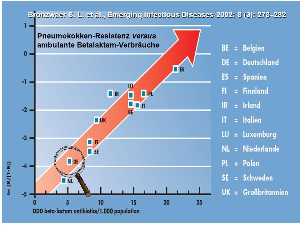 Bronzwaer S. L. et al., Emerging Infectious Diseases 2002; 8 (3): 278–282