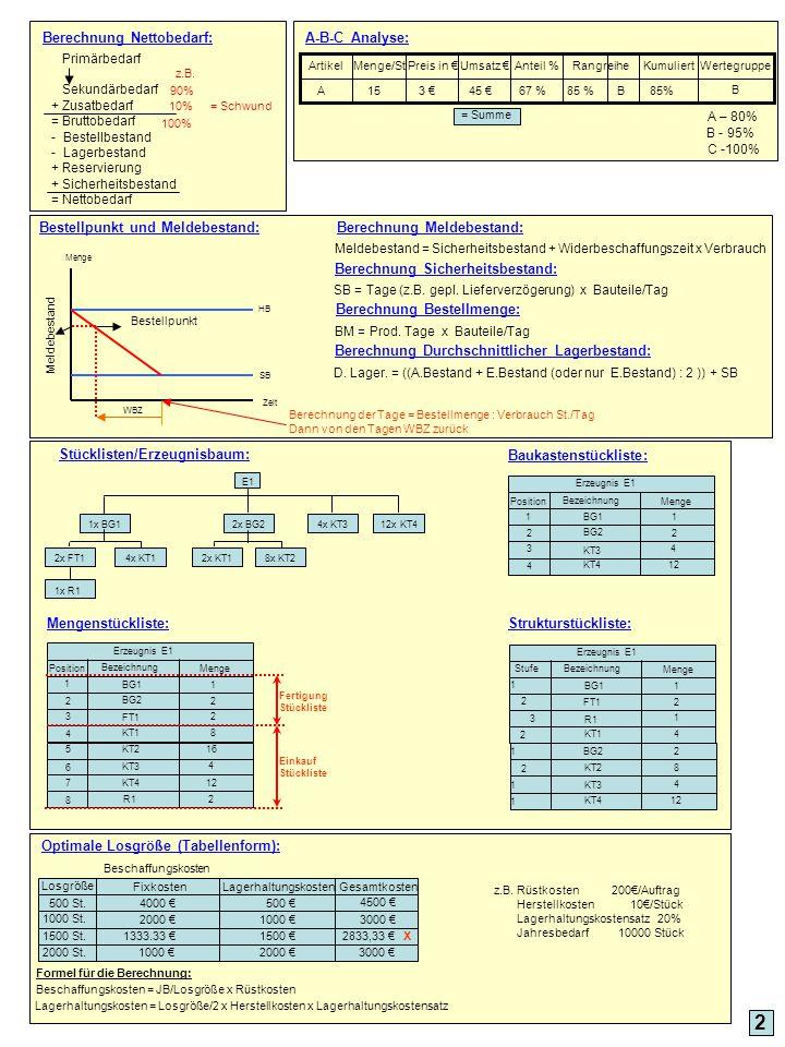 Berechnung Nettobedarf: