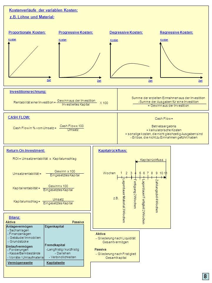 8 Kostenverläufe der variablen Kosten: z.B. Löhne und Material:
