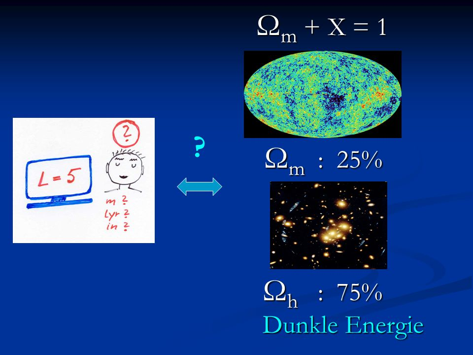 Ωm + X = 1 Ωm : 25% Ωh : 75% Dunkle Energie