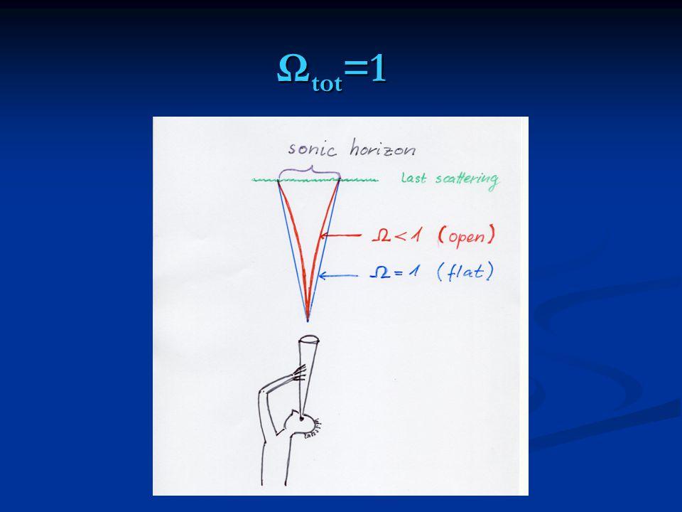 Ωtot=1