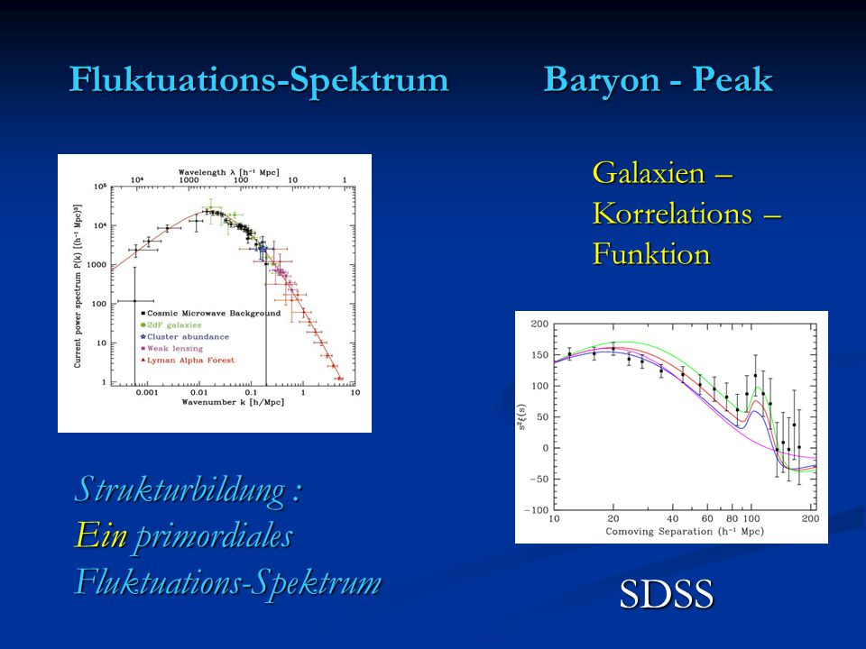 Fluktuations-Spektrum Baryon - Peak