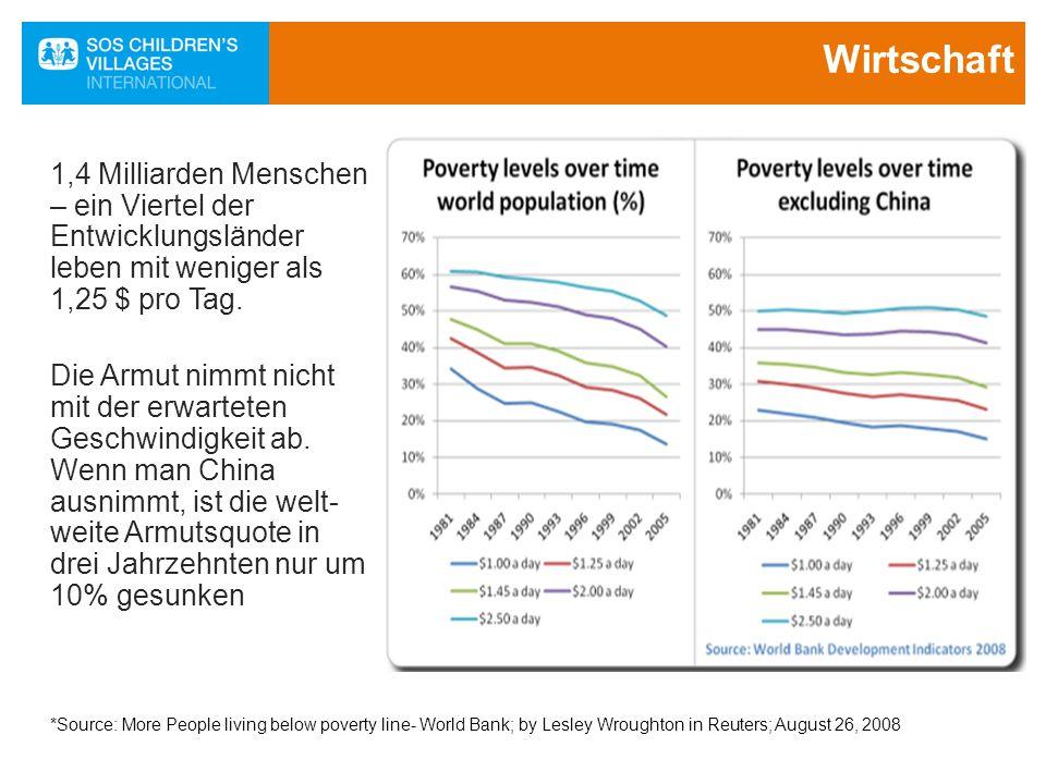Wirtschaft 1,4 Milliarden Menschen – ein Viertel der Entwicklungsländer leben mit weniger als 1,25 $ pro Tag.