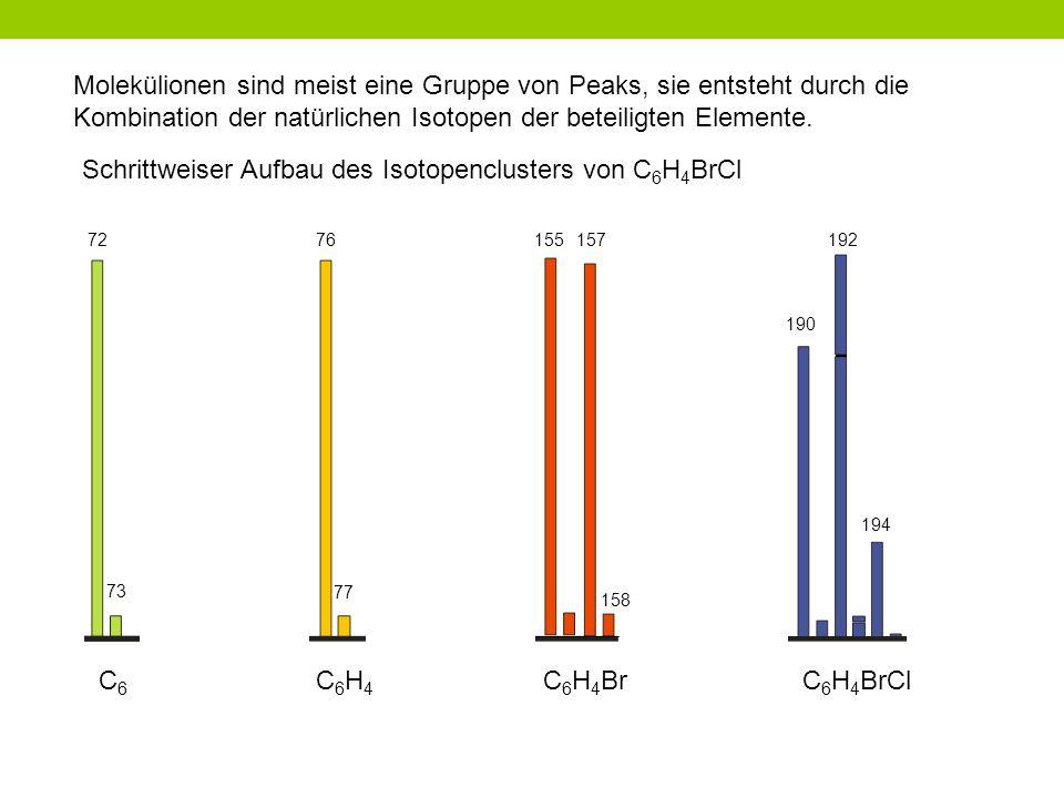 Schrittweiser Aufbau des Isotopenclusters von C6H4BrCl