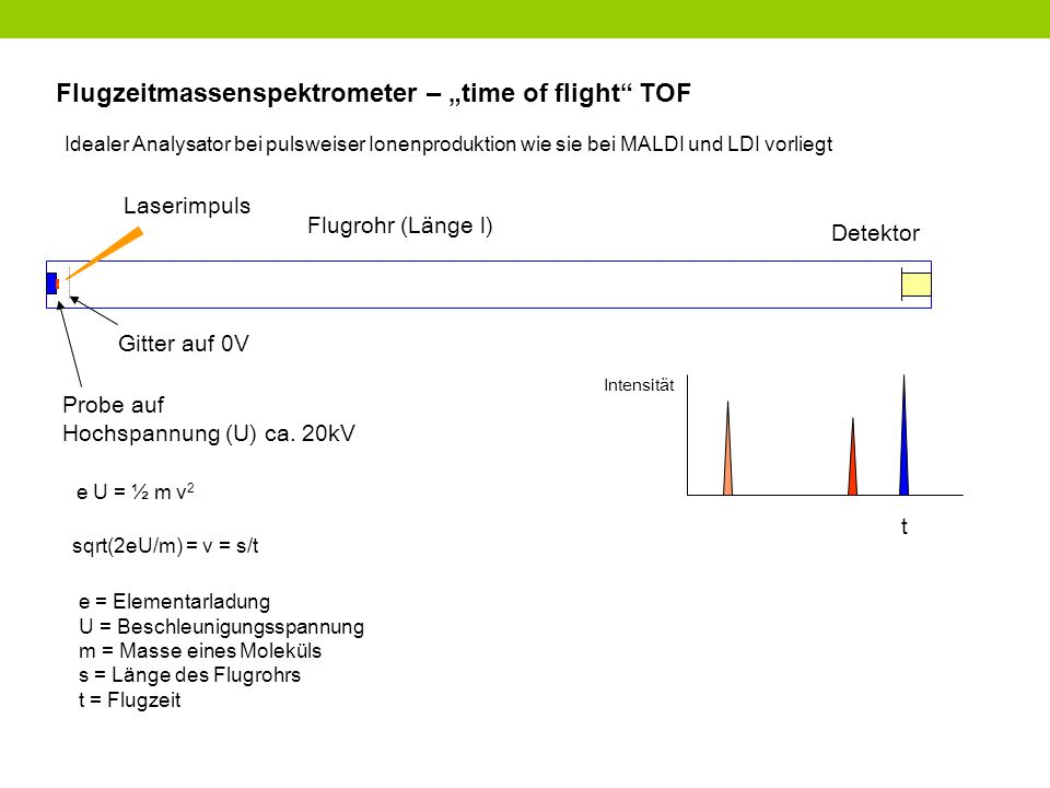 "Flugzeitmassenspektrometer – ""time of flight TOF"