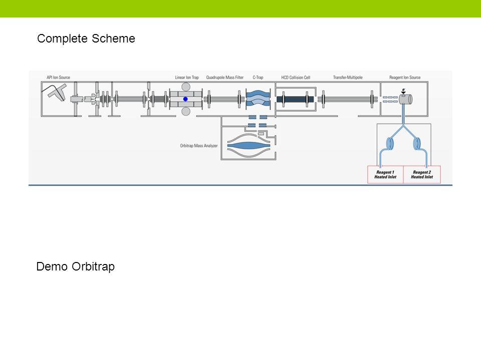 Complete Scheme Demo Orbitrap