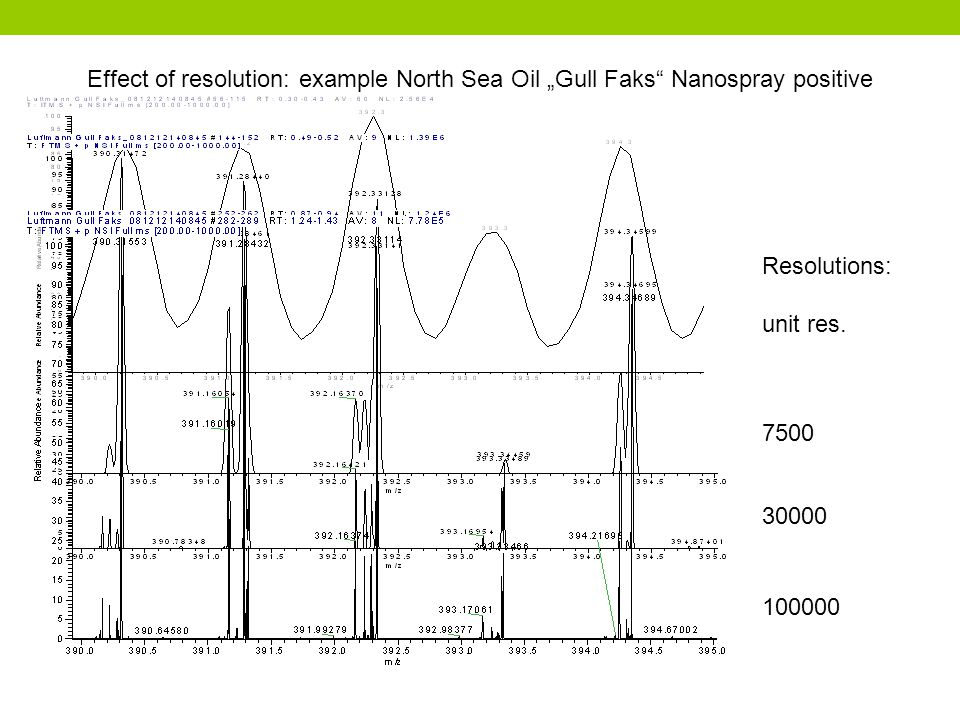 "Effect of resolution: example North Sea Oil ""Gull Faks Nanospray positive"