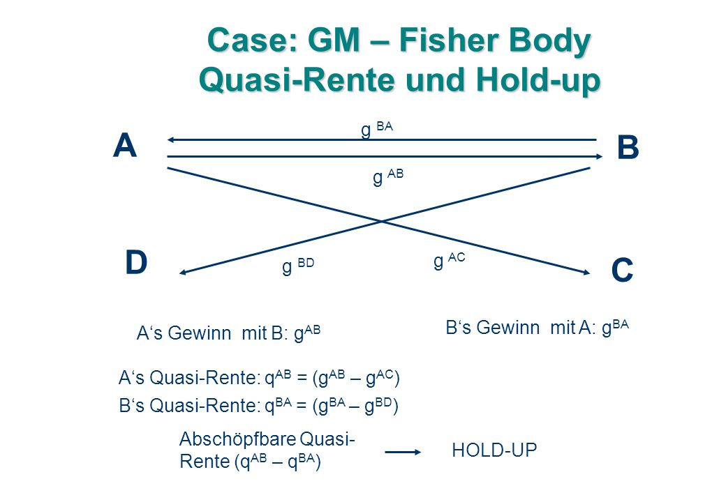 Case: GM – Fisher Body Quasi-Rente und Hold-up