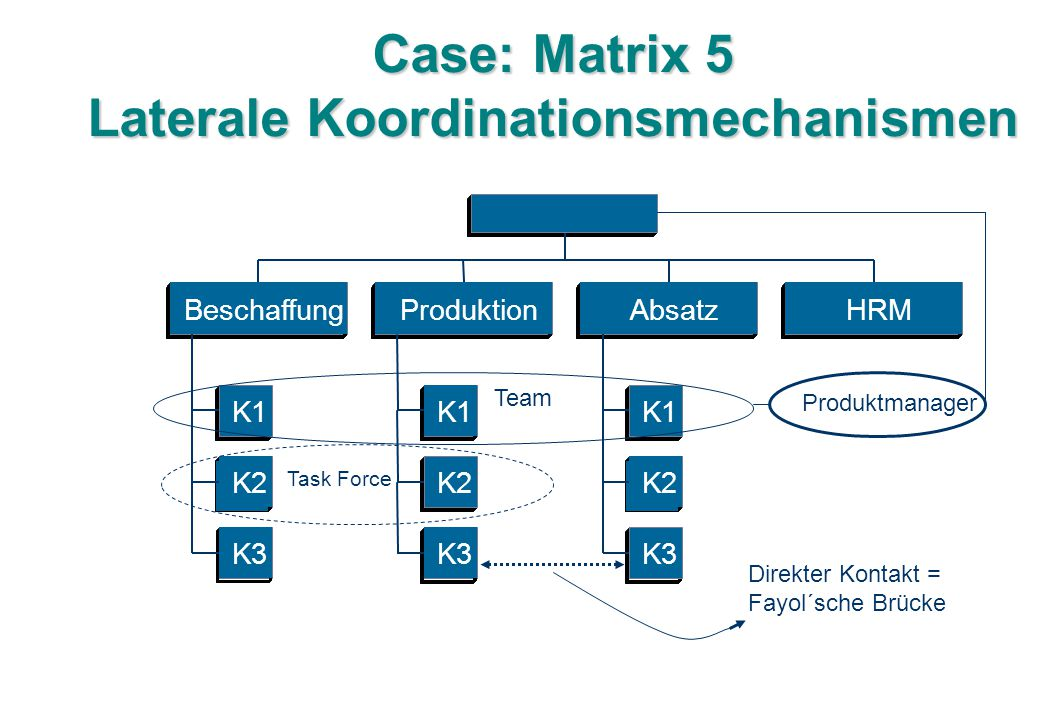 Case: Matrix 5 Laterale Koordinationsmechanismen