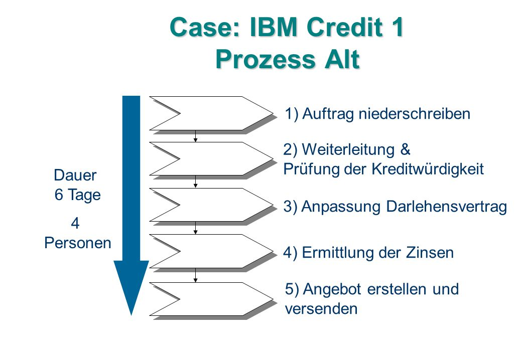 Case: IBM Credit 1 Prozess Alt