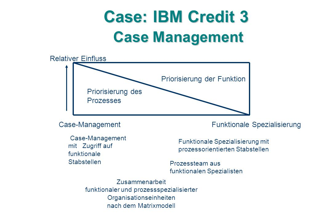 Case: IBM Credit 3 Case Management