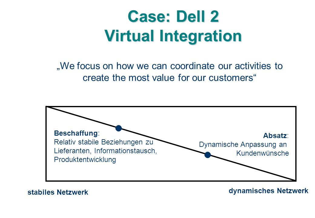 Case: Dell 2 Virtual Integration