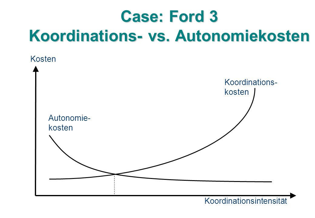 Case: Ford 3 Koordinations- vs. Autonomiekosten