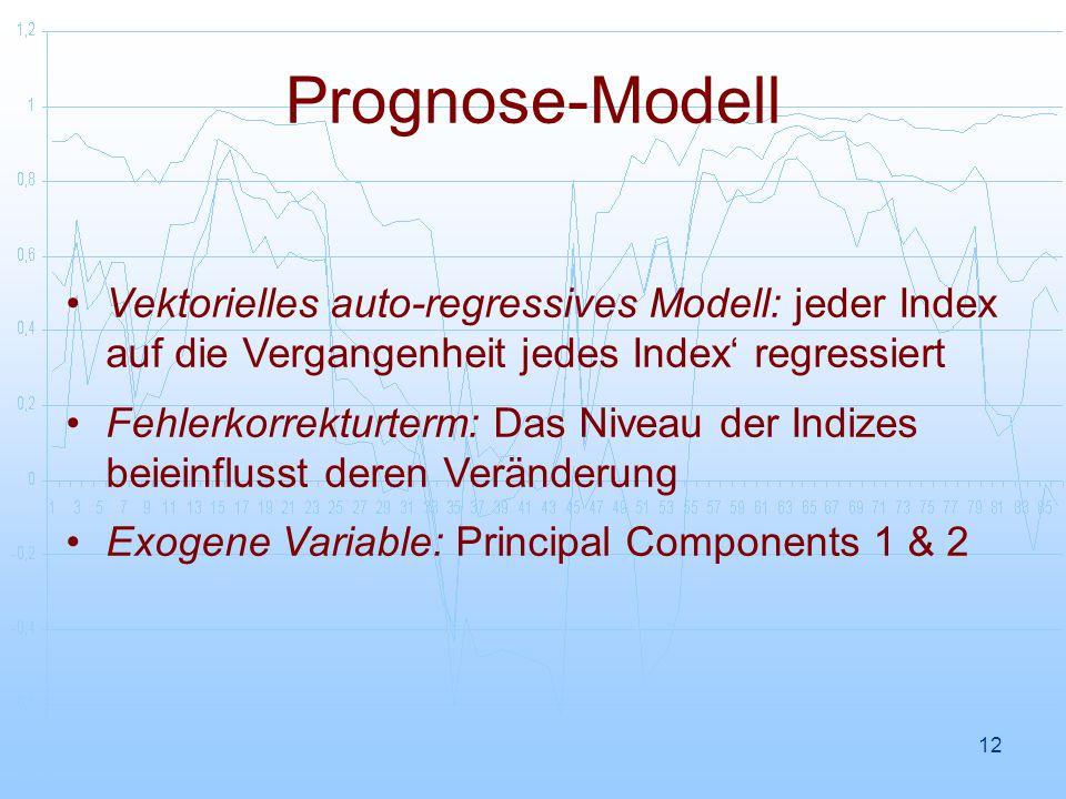 Prognose-Modell Vektorielles auto-regressives Modell: jeder Index auf die Vergangenheit jedes Index' regressiert.