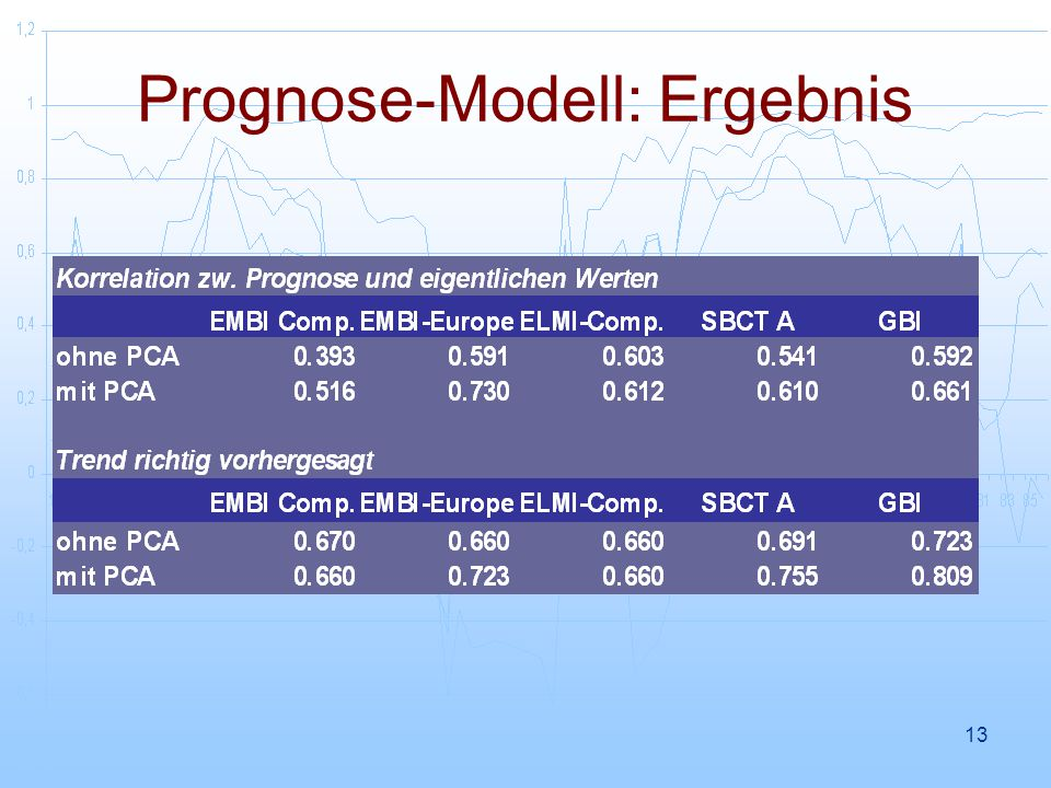 Prognose-Modell: Ergebnis