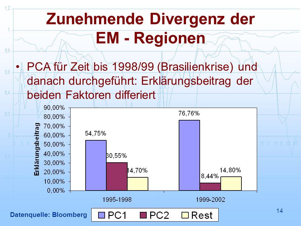 Zunehmende Divergenz der EM - Regionen