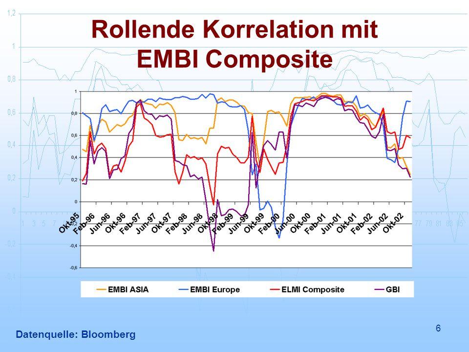 Rollende Korrelation mit EMBI Composite