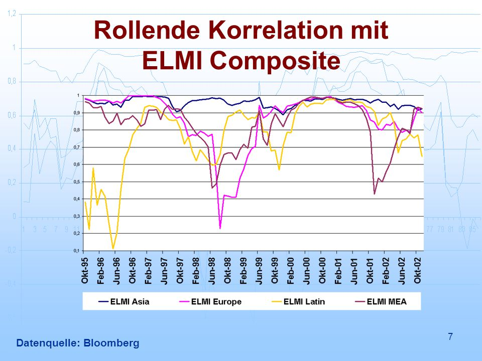 Rollende Korrelation mit ELMI Composite