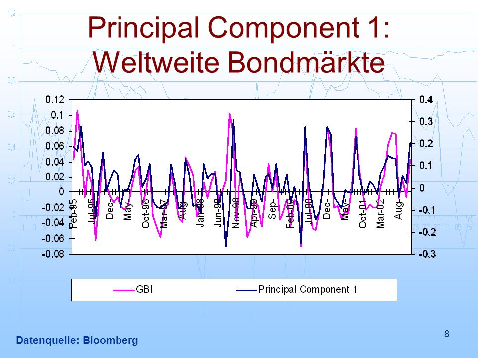 Principal Component 1: Weltweite Bondmärkte