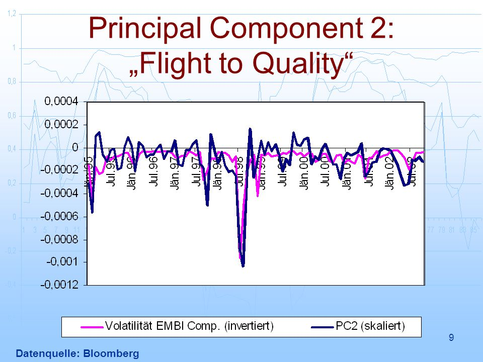 "Principal Component 2: ""Flight to Quality"