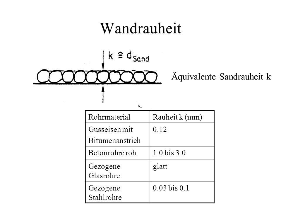 Wandrauheit Äquivalente Sandrauheit k Rohrmaterial Rauheit k (mm)