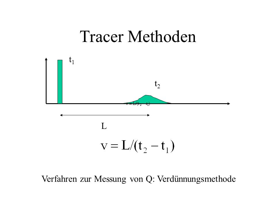 Tracer Methoden t1 t2 L Verfahren zur Messung von Q: Verdünnungsmethode